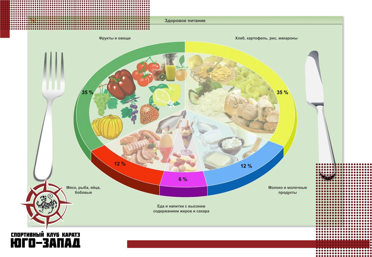 Здоровое питание меню на неделю для спортсмена