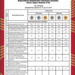 нормы ГТО для 11-12лет